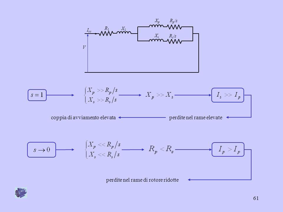 62 h : ordine dellarmonica k : intero positivo (k = 1 per il campo principale) : angolo elettrico relativo allo sviluppo in serie di Fourier Nella macchina asincrona possono essere presenti forti campi armonici: Se questi campi armonici danno luogo ad una distribuzione di flusso corrispondente ad un numero di poli multiplo di quello della macchina si hanno due conseguenze: coppie parassite vibrazioni 7 – campi armonici