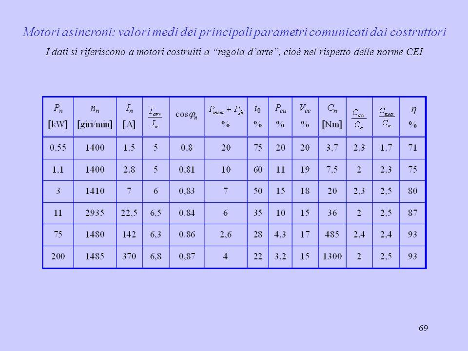 70 Percentuali di guasto rilevate dalla IEEE I guasti relativi allavvolgimento sono quasi sempre nello statore, e sono determinati dal cedimento dellisolamento