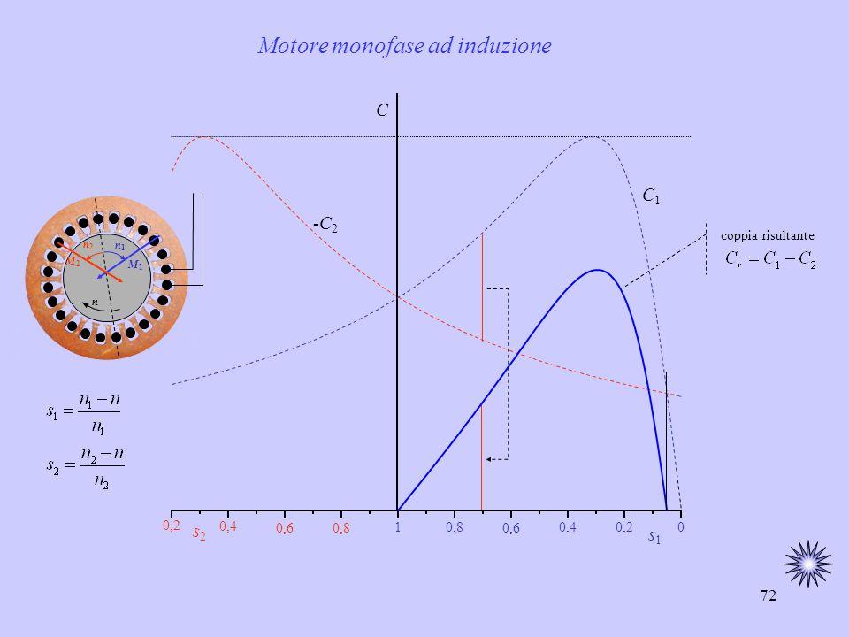 72 C C1C1 -C 2 s1s1 Motore monofase ad induzione n1n1 M1M1 n M2M2 n2n2 10,8 0,6 0,40,20 0,4 0,8 s2s2 0,6 coppia risultante