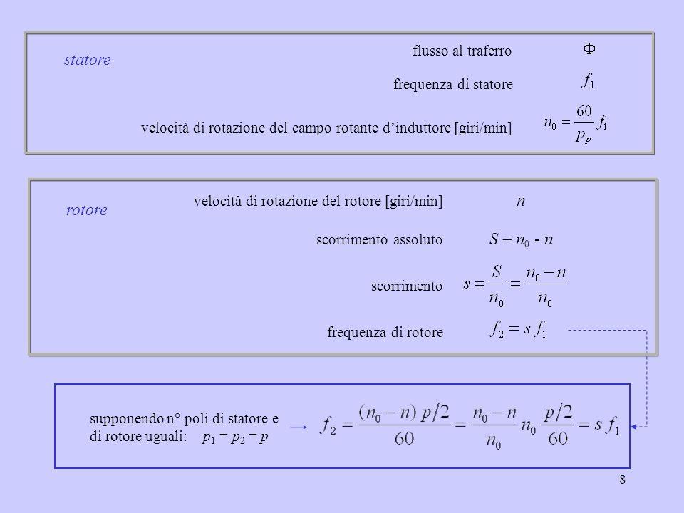 9 considerando il circuito magnetico formato solo dal traferro e : traferro equivalente ; con k c coefficiente di Carter di statore e rotore N s = q N : numero di conduttori in serie per polo e per fase n0n0 M1M1 n Flusso al traferro V 1, I 1, f 1