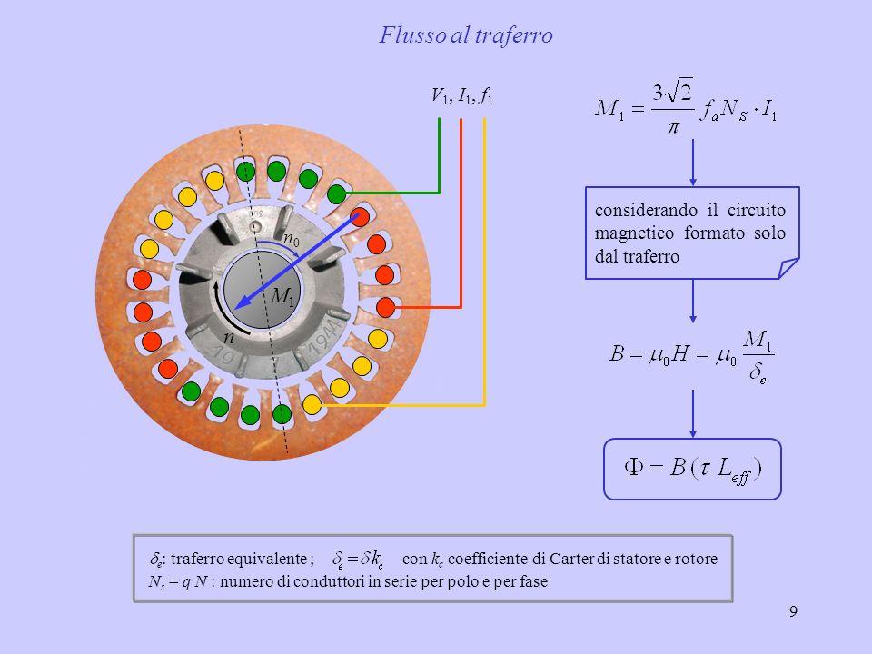10 Flusso in funzione della potenza per una macchina asincrona P (HP) Wb