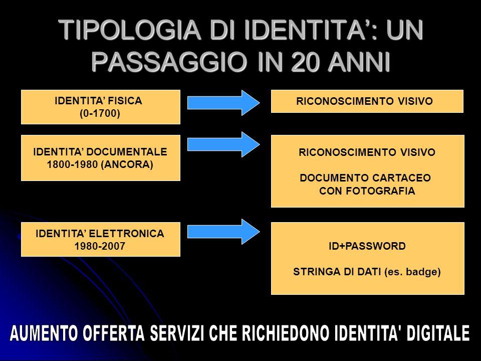 TIPOLOGIA DI IDENTITA: UN PASSAGGIO IN 20 ANNI IDENTITA FISICA (0-1700) IDENTITA DOCUMENTALE 1800-1980 (ANCORA) IDENTITA ELETTRONICA 1980-2007 RICONOS