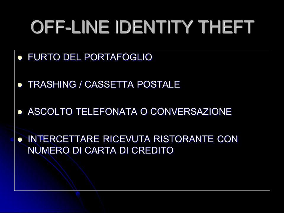 OFF-LINE IDENTITY THEFT FURTO DEL PORTAFOGLIO FURTO DEL PORTAFOGLIO TRASHING / CASSETTA POSTALE TRASHING / CASSETTA POSTALE ASCOLTO TELEFONATA O CONVE