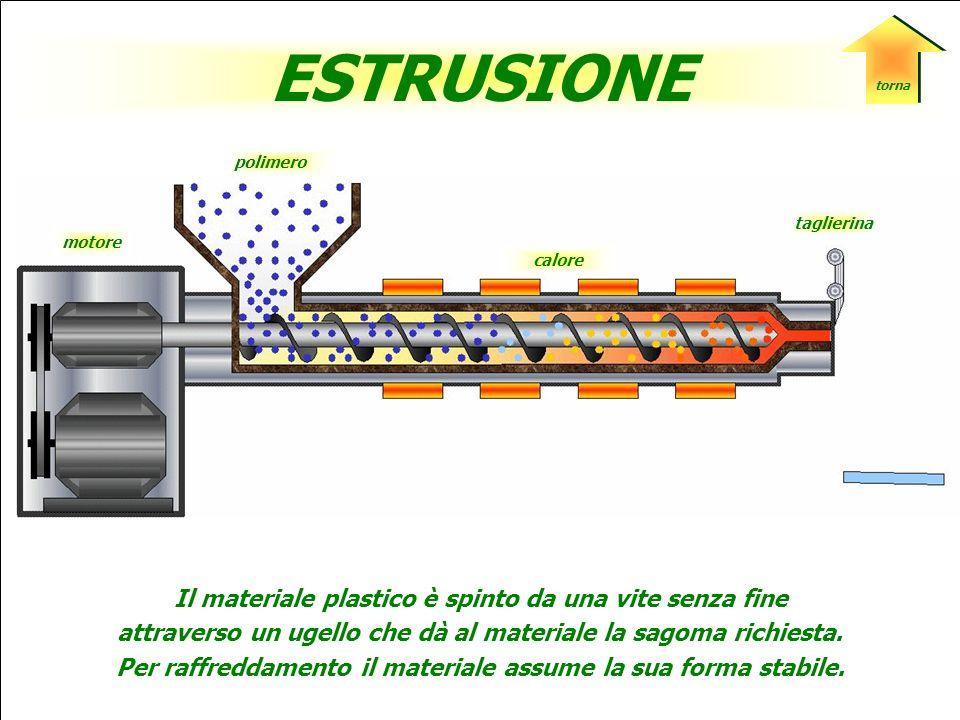 ESTRUSIONE SOFFIAGGIOCALANDRATURA STAMPAGGIO LAVORAZIONI DELLE MATERIE PLASTICHE
