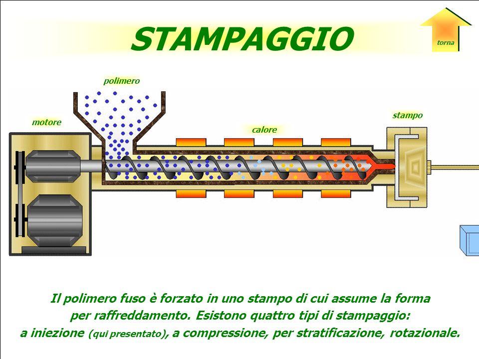 polimero taglierina motore ESTRUSIONE Il materiale plastico è spinto da una vite senza fine attraverso un ugello che dà al materiale la sagoma richiesta.
