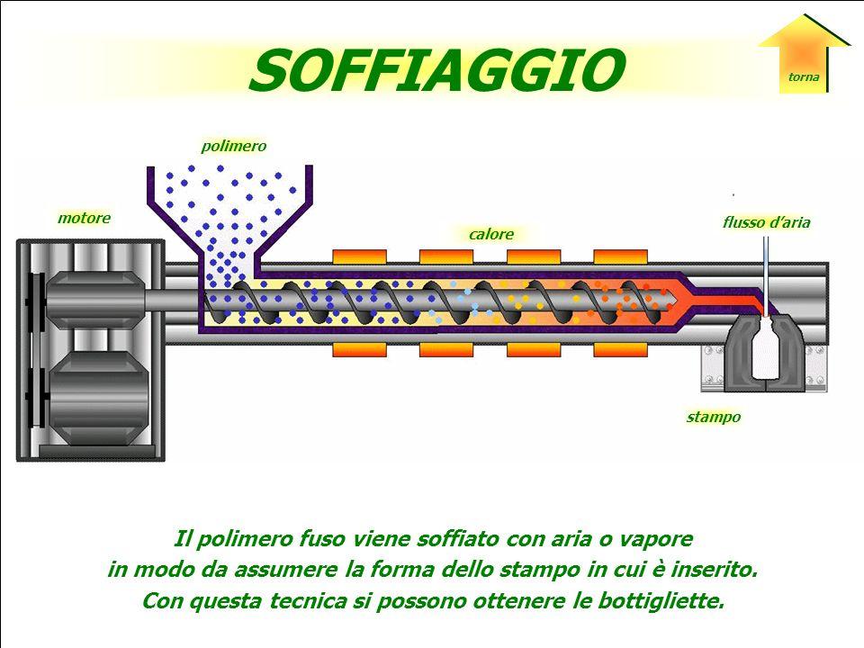 polimero stampo motore STAMPAGGIO Il polimero fuso è forzato in uno stampo di cui assume la forma per raffreddamento. Esistono quattro tipi di stampag