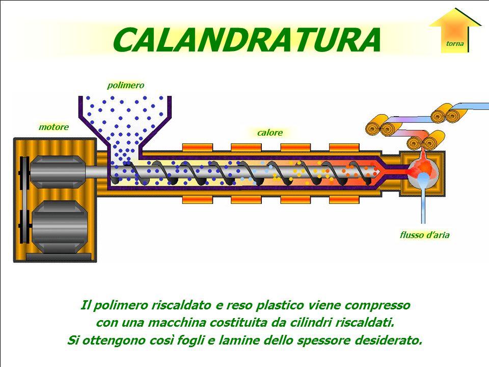 polimero flusso daria motore SOFFIAGGIO Il polimero fuso viene soffiato con aria o vapore in modo da assumere la forma dello stampo in cui è inserito.