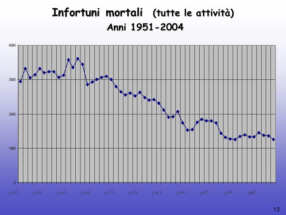 13 Infortuni mortali (tutte le attività) Anni 1951-2004 Anni 1951-2004