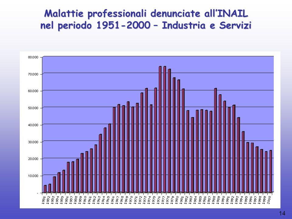 14 Malattie professionali denunciate allINAIL nel periodo 1951-2000 – Industria e Servizi