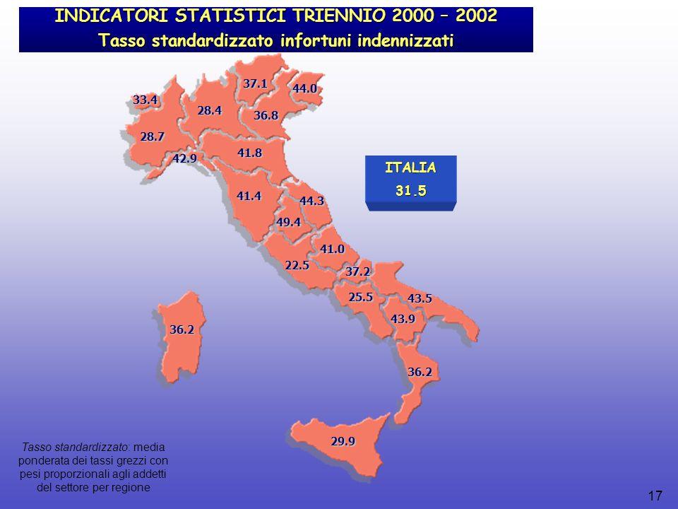 17 29.9 INDICATORI STATISTICI TRIENNIO 2000 – 2002 Tasso standardizzato infortuni indennizzati 36.2 36.2 43.5 43.9 25.5 37.2 22.5 41.0 49.4 44.3 41.4 41.8 36.8 44.0 28.4 37.1 28.7 42.9 33.4 ITALIA31.5 Tasso standardizzato: media ponderata dei tassi grezzi con pesi proporzionali agli addetti del settore per regione