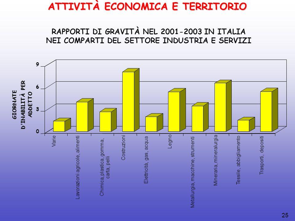 25 RAPPORTI DI GRAVITÀ NEL 2001-2003 IN ITALIA NEI COMPARTI DEL SETTORE INDUSTRIA E SERVIZI ATTIVITÀ ECONOMICA E TERRITORIO GIORNATE D INABILITÀ PER ADDETTO Chimica, plastica, gomma, carta, pelli 0 3 6 9 Varie Lavorazioni agricole, alimenti Costruzioni Elettricità, gas, acqua Legno Metallurgia, macchine, strumenti Mineraria, mineralurgia Tessile, abbigliamento Trasporti, depositi