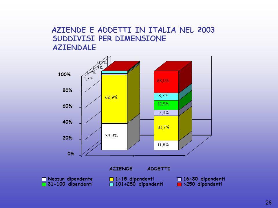 28 AZIENDE E ADDETTI IN ITALIA NEL 2003 SUDDIVISI PER DIMENSIONE AZIENDALE 33,9% 62,9% 1,7% 1,2% 0,3% 0,1% 11,8% 31,7% 7,3% 12,5% 8,7% 28,0% 0% 20% 40% 60% 80% 100% AZIENDEADDETTI Nessun dipendente1÷15 dipendenti16÷30 dipendenti 31÷100 dipendenti101÷250 dipendenti>250 dipendenti