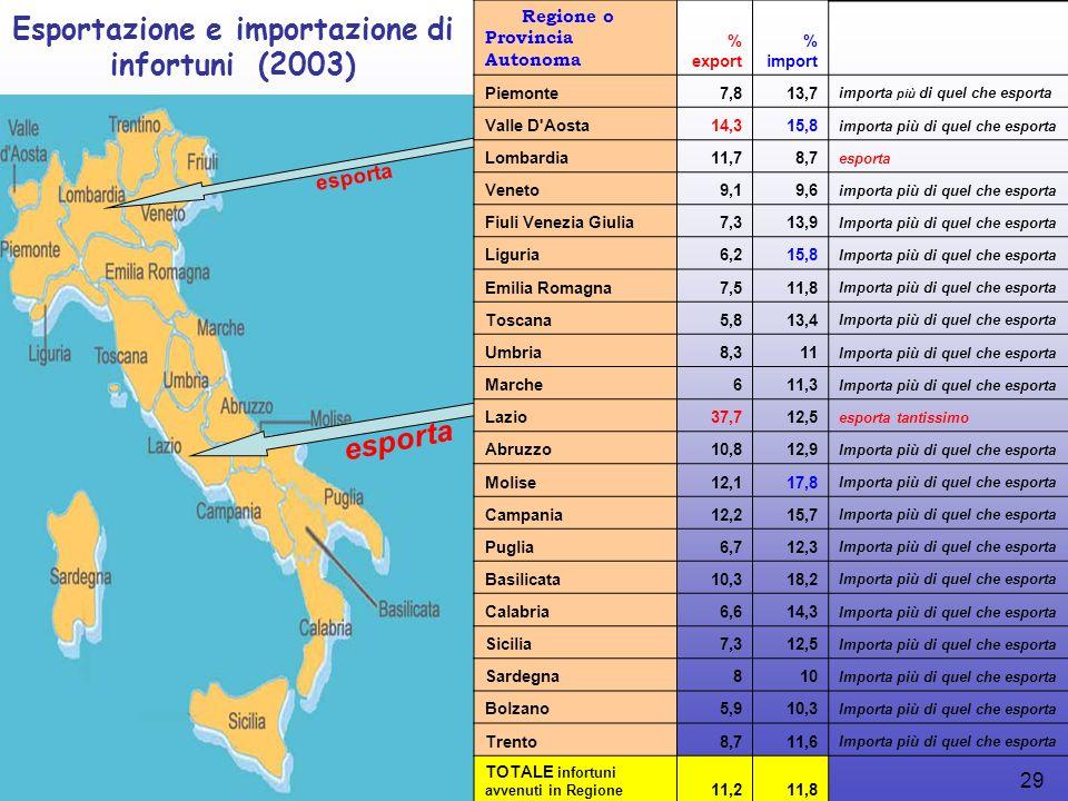 29 esporta Esportazione e importazione di infortuni (2003) Regione o Provincia Autonoma % export % import Piemonte7,813,7 importa più di quel che esporta Valle D Aosta14,315,8 importa più di quel che esporta Lombardia11,78,7 esporta Veneto9,19,6 importa più di quel che esporta Fiuli Venezia Giulia7,313,9 Importa più di quel che esporta Liguria6,215,8 Importa più di quel che esporta Emilia Romagna7,511,8 Importa più di quel che esporta Toscana5,813,4 Importa più di quel che esporta Umbria8,311 Importa più di quel che esporta Marche611,3 Importa più di quel che esporta Lazio37,712,5 esporta tantissimo Abruzzo10,812,9 Importa più di quel che esporta Molise12,117,8 Importa più di quel che esporta Campania12,215,7 Importa più di quel che esporta Puglia6,712,3 Importa più di quel che esporta Basilicata10,318,2 Importa più di quel che esporta Calabria6,614,3 Importa più di quel che esporta Sicilia7,312,5 Importa più di quel che esporta Sardegna810 Importa più di quel che esporta Bolzano5,910,3 Importa più di quel che esporta Trento8,711,6 Importa più di quel che esporta TOTALE infortuni avvenuti in Regione 11,211,8
