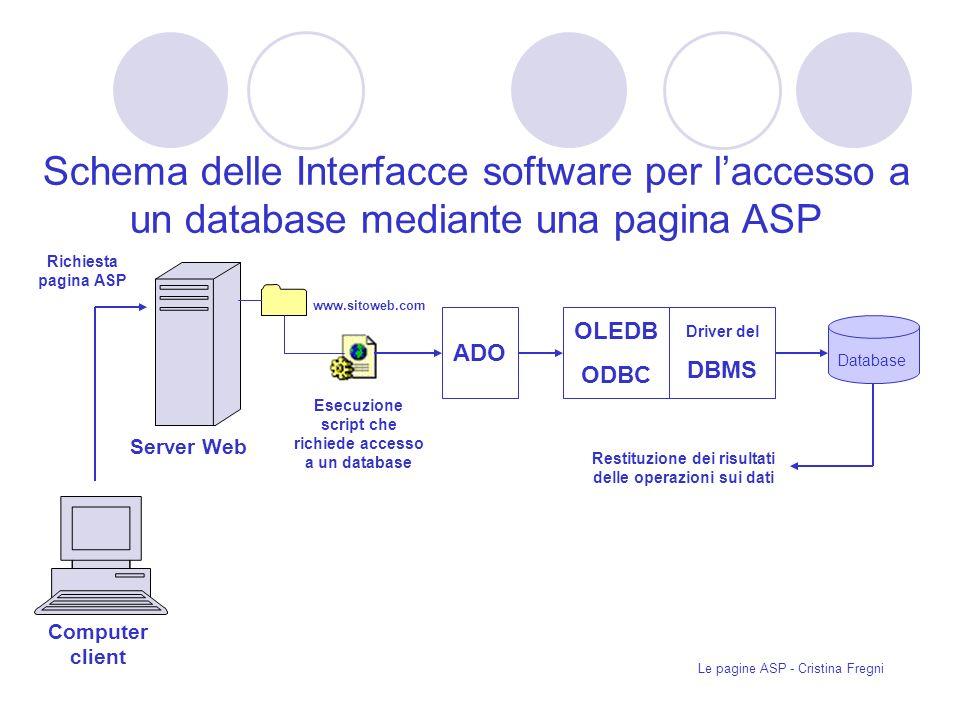 Le pagine ASP - Cristina Fregni ADO OLEDB ODBC Driver del DBMS Database Server Web Computer client Richiesta pagina ASP Esecuzione script che richiede accesso a un database www.sitoweb.com Restituzione dei risultati delle operazioni sui dati Schema delle Interfacce software per laccesso a un database mediante una pagina ASP