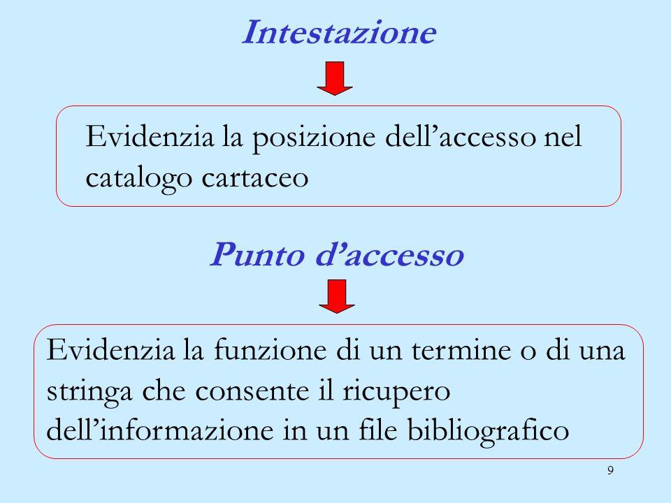 10 Il punto daccesso controllato nel catalogo elettronico è costituito da un record, strutturato in aree, ciascuna delle quali contiene informazioni specifiche.