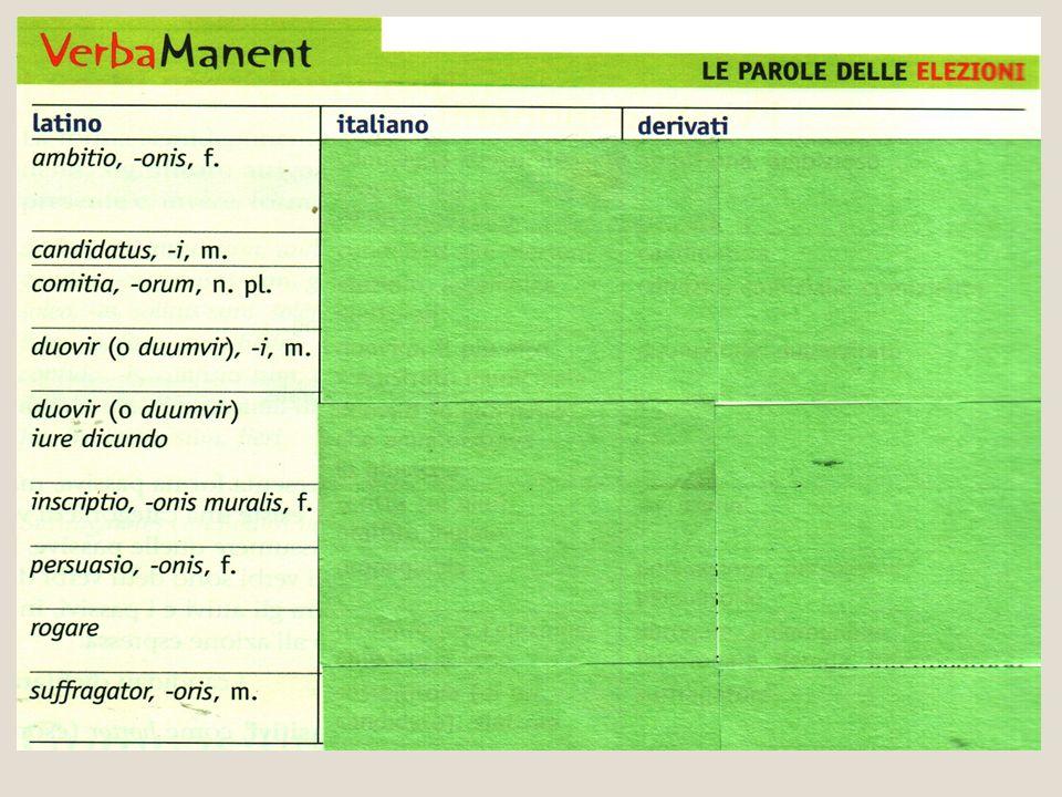 Lessico dei manifesti elettorali OVF= duoviri (o duumviri) Aedilis, is (al plurale aediles) Aurifex, aurificis (pl.