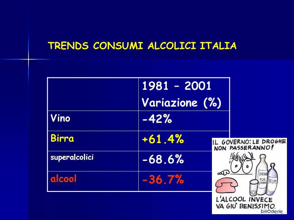 1981 – 2001 Variazione (%) Vino -42% Birra +61.4% superalcolici -68.6% alcool -36.7% TRENDS CONSUMI ALCOLICI ITALIA