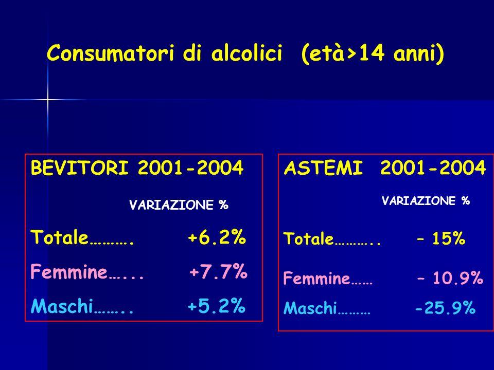 Consumatori di alcolici (età>14 anni) ASTEMI 2001-2004 VARIAZIONE % Totale……….. – 15% Femmine…… – 10.9% Maschi……… -25.9% BEVITORI 2001-2004 VARIAZIONE