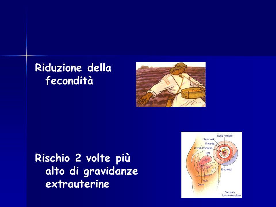 Riduzione della fecondità Rischio 2 volte più alto di gravidanze extrauterine
