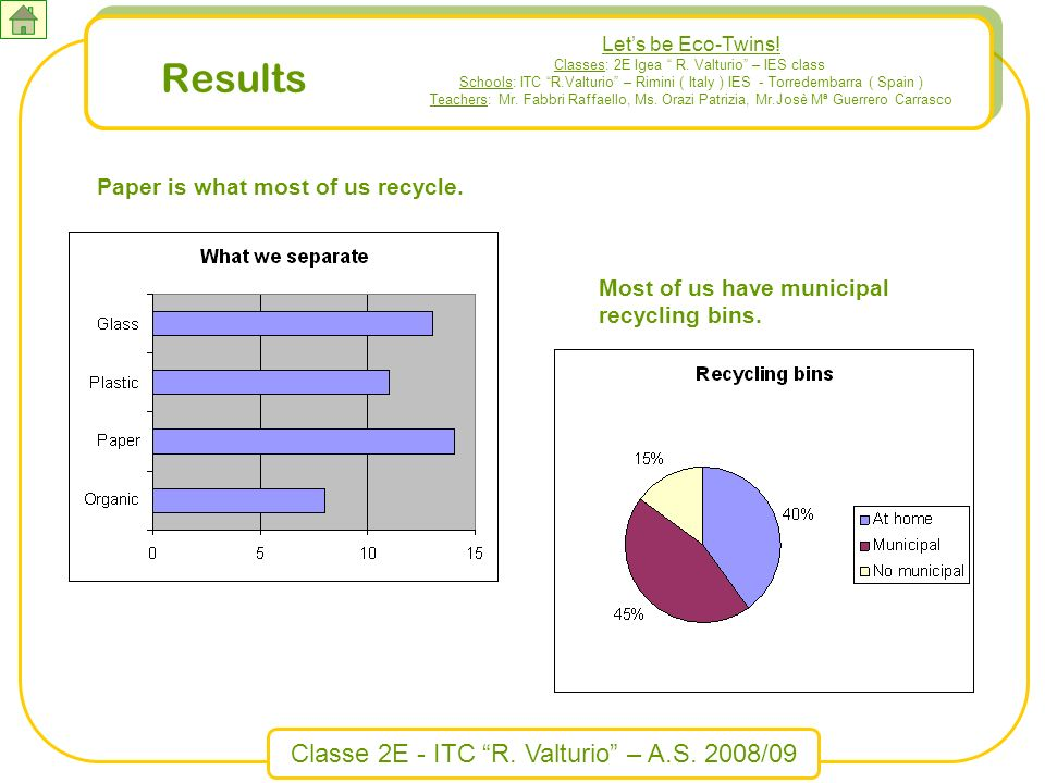 Classe 2E - ITC R. Valturio – A.S. 2008/09 Results Most of us have municipal recycling bins. Paper is what most of us recycle. Lets be Eco-Twins! Clas