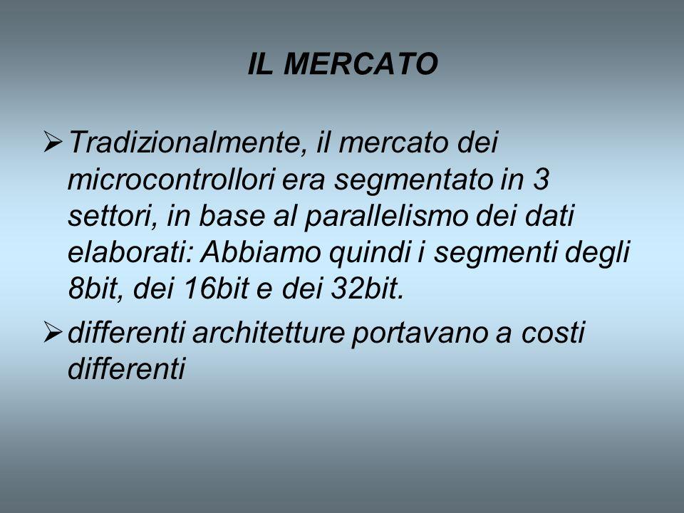 IL MERCATO Tradizionalmente, il mercato dei microcontrollori era segmentato in 3 settori, in base al parallelismo dei dati elaborati: Abbiamo quindi i