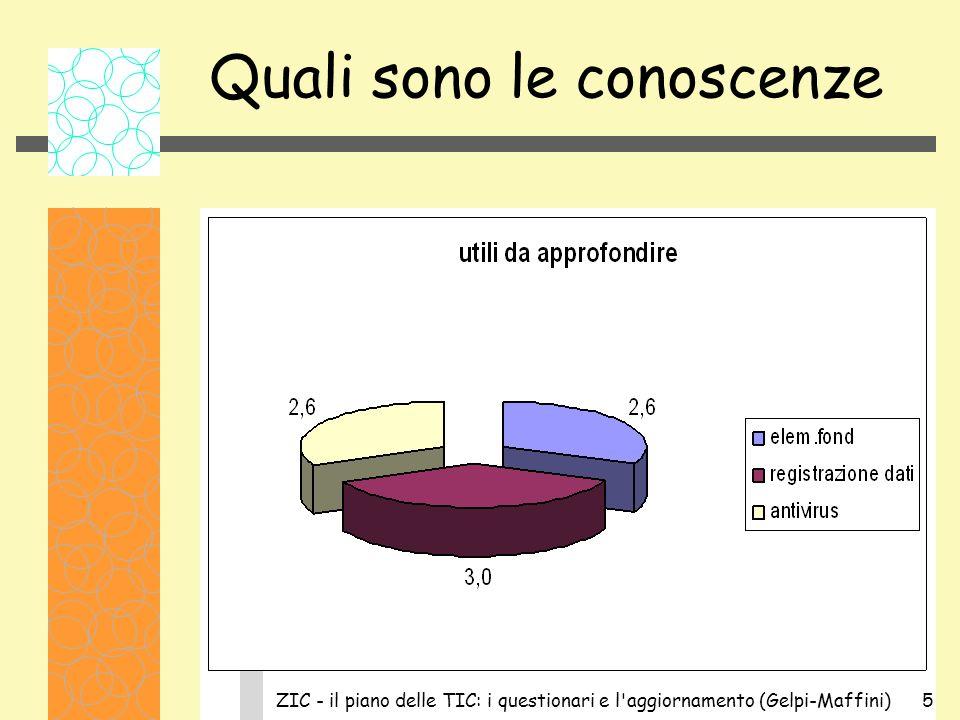 ZIC - il piano delle TIC: i questionari e l aggiornamento (Gelpi-Maffini)5 Quali sono le conoscenze