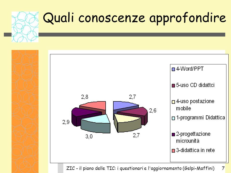 ZIC - il piano delle TIC: i questionari e l aggiornamento (Gelpi-Maffini)7 Quali conoscenze approfondire