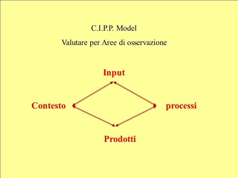 Sebastiano Pulvirenti sepulvi@libero.it 9 C.I.P.P. Model Valutare per Aree di osservazione Input Contesto processi Prodotti