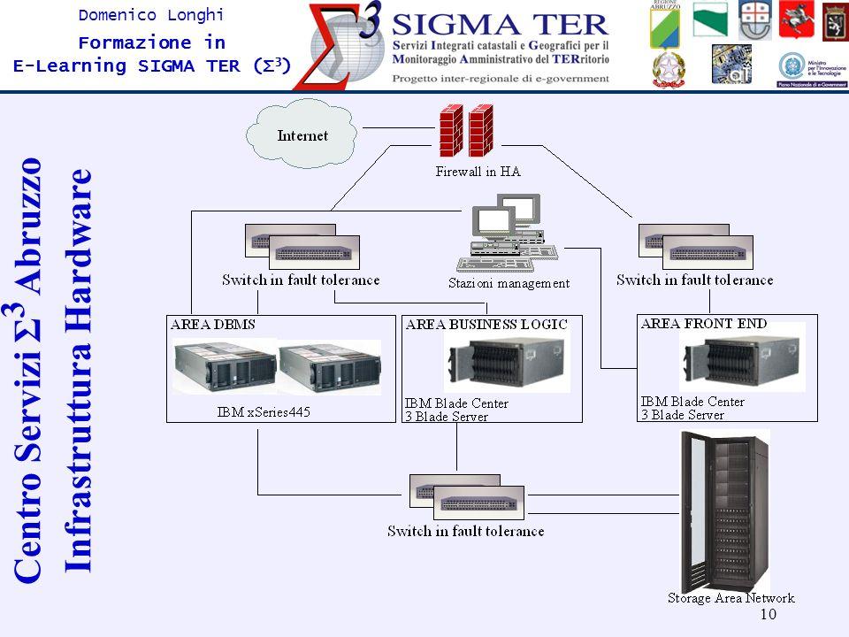 10 Domenico Longhi Formazione in E-Learning SIGMA TER (Σ 3 ) Centro Servizi Σ 3 Abruzzo Infrastruttura Hardware