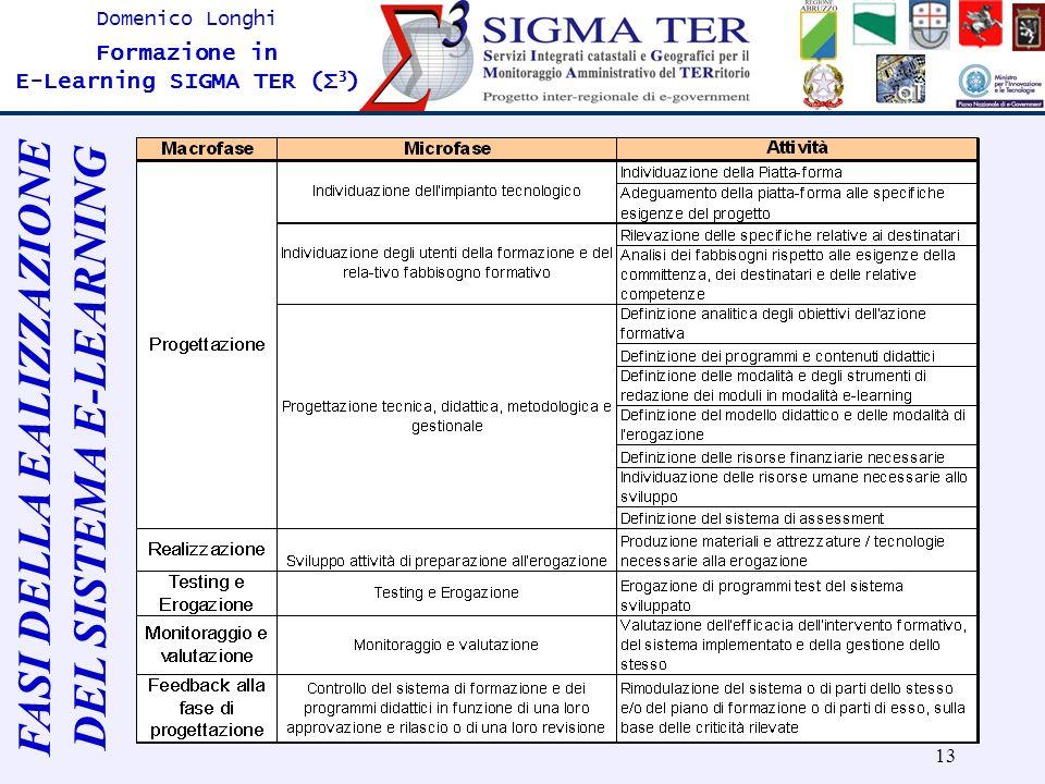 13 Domenico Longhi Formazione in E-Learning SIGMA TER (Σ 3 ) FASI DELLA EALIZZAZIONE DEL SISTEMA E-LEARNING