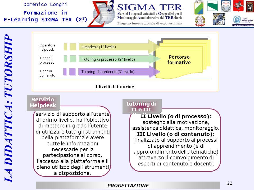 22 Domenico Longhi Formazione in E-Learning SIGMA TER (Σ 3 ) Percorso formativo Helpdesk (1° livello) Tutoring di processo (2° livello) Tutoring di co