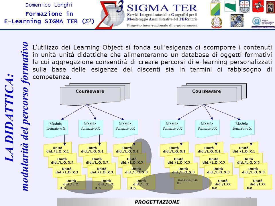 23 Domenico Longhi Formazione in E-Learning SIGMA TER (Σ 3 ) Lutilizzo dei Learning Object si fonda sullesigenza di scomporre i contenuti in unità uni