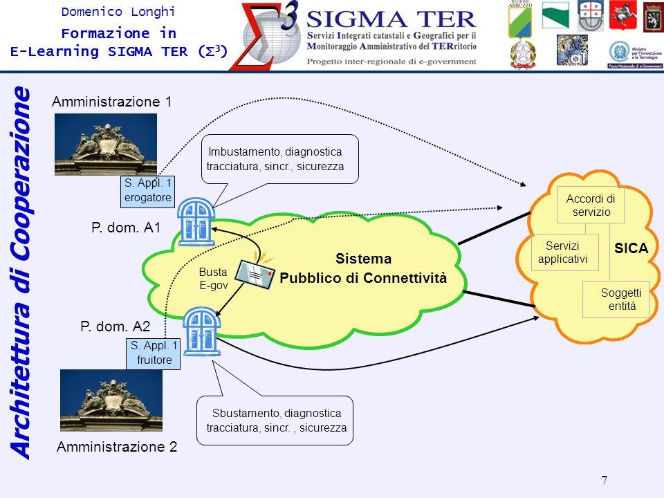 8 Domenico Longhi Formazione in E-Learning SIGMA TER (Σ 3 ) Agenda Il progetto SigmaTer Il progetto APQ13-10(SIGMA TER Abruzzo)Il progetto APQ13-10(SIGMA TER Abruzzo) La piattaforma di E-Learning Riferimenti