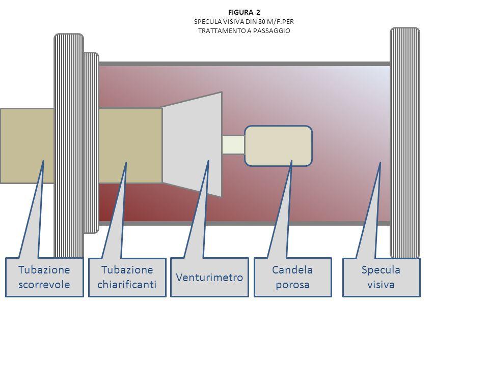 FIGURA 2 SPECULA VISIVA DIN 80 M/F.PER TRATTAMENTO A PASSAGGIO Tubazione chiarificanti Venturimetro Candela porosa Specula visiva Tubazione scorrevole