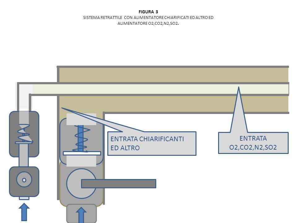 FIGURA 3 SISTEMA RETRATTILE CON ALIMENTATORE CHIARIFICATI ED ALTRO ED ALIMENTATORE O2,CO2,N2,SO2. ENTRATA O2,CO2,N2,SO2 ENTRATA CHIARIFICANTI ED ALTRO