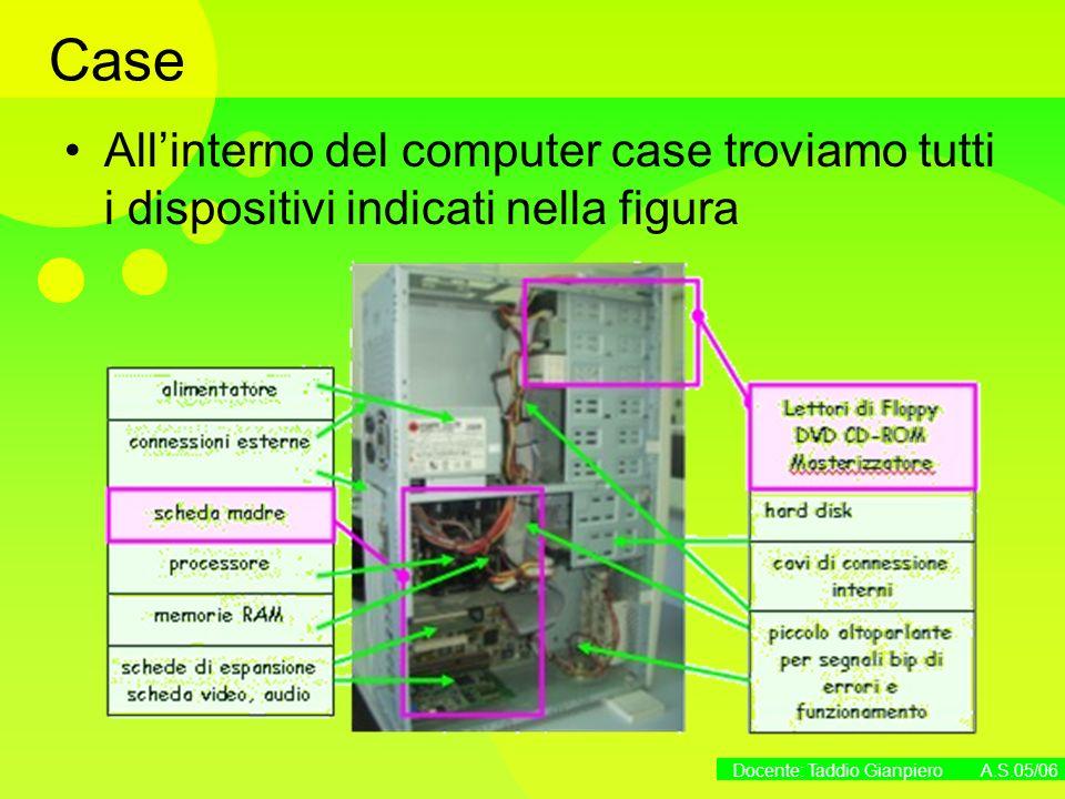 Docente: Taddio Gianpiero A.S.05/06 Case Allinterno del computer case troviamo tutti i dispositivi indicati nella figura