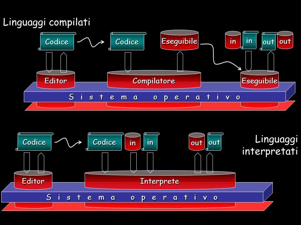 Codice S i s t e m a o p e r a t i v o Editor Codice Compilatore Eseguibile Eseguibile inin out out Codice Editor Codice Interprete ininoutout Linguaggi compilati Linguaggi interpretati