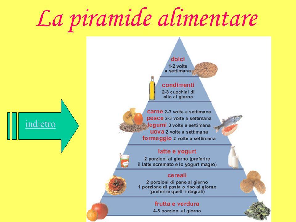 La piramide alimentare indietro