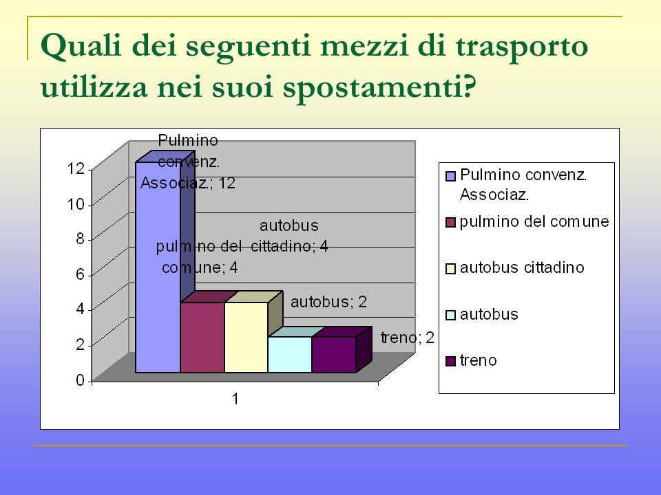 Quali dei seguenti mezzi di trasporto utilizza nei suoi spostamenti?