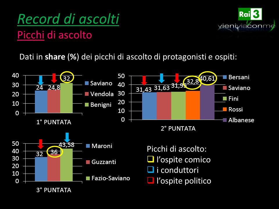 Record di ascolti Picchi di ascolto Dati in share (%) dei picchi di ascolto di protagonisti e ospiti: Picchi di ascolto: lospite comico i conduttori l