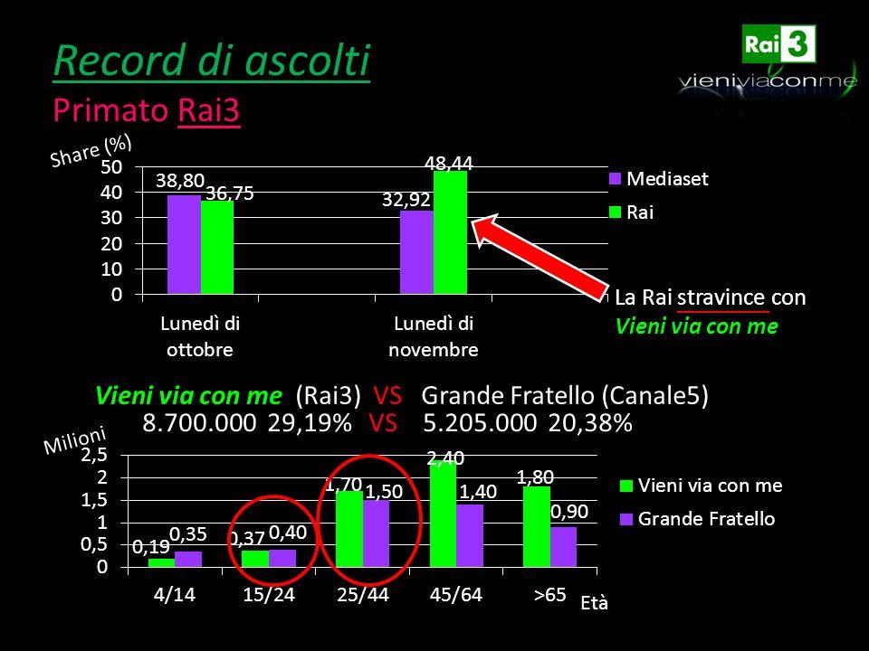 Record di ascolti Primato Rai3 Share (%) La Rai stravince con Vieni via con me Vieni via con me (Rai3) VS Grande Fratello (Canale5) 8.700.000 29,19% V