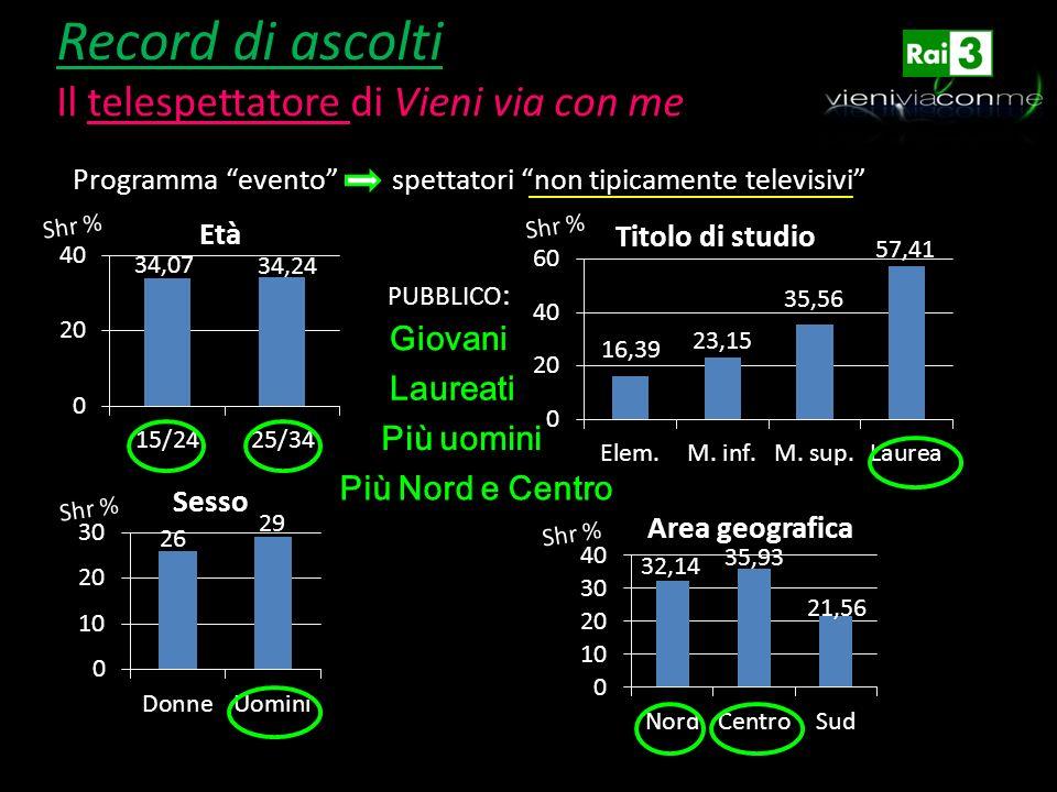 Record di ascolti Il telespettatore di Vieni via con me Programma evento spettatori non tipicamente televisivi PUBBLICO : Giovani Laureati Più uomini