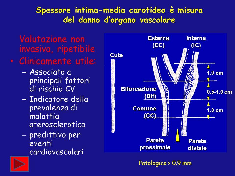 Spessore intima-media carotideo è misura del danno dorgano vascolare Valutazione non invasiva, ripetibile Clinicamente utile: – Associato a principali