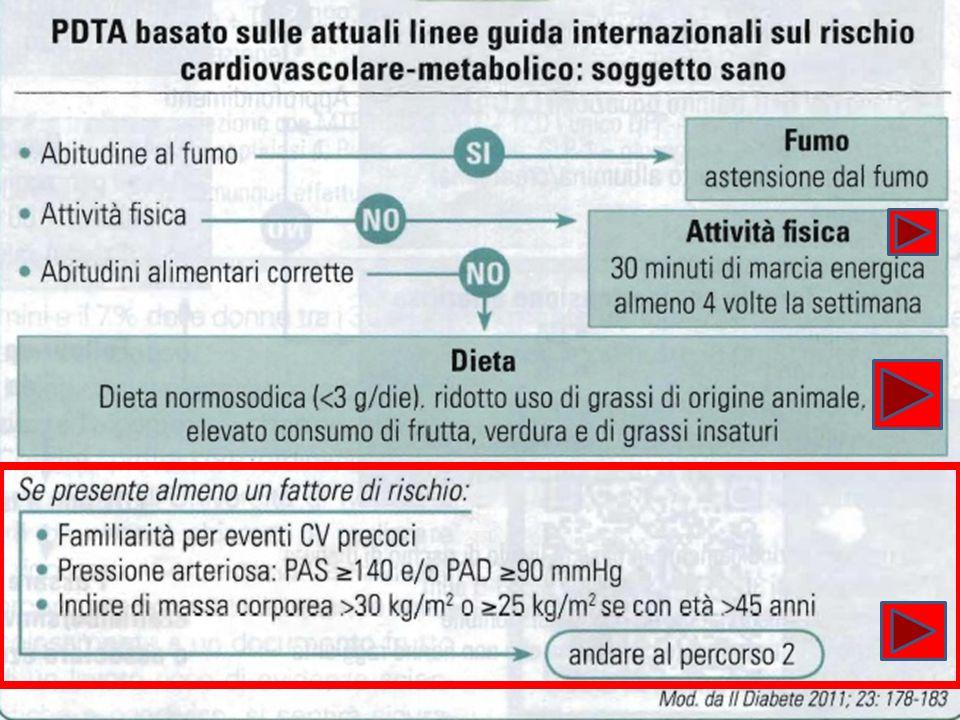 IL MMG e la diagnosi di diabete Ricapitolando possiamo dire: -In presenza di glicemia > di 126 mg/dl, riconfermare con un secondo prelievo -Se questultima non riconferma (< 126 mg/dl) procedere a curva da carico di glucosio -Se la glicemia iniziale è tra 111 e 125 mg/dl per porre diagnosi di IFG eseguire curva da carico che deve essere normale.