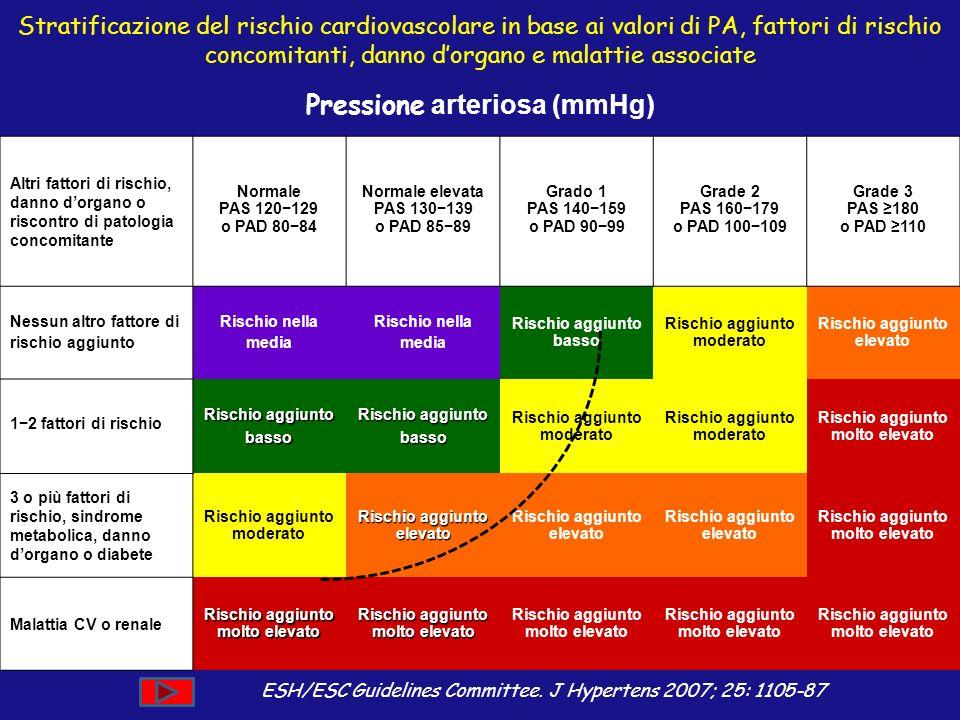 Stratificazione del rischio cardiovascolare in base ai valori di PA, fattori di rischio concomitanti, danno dorgano e malattie associate ESH/ESC Guide