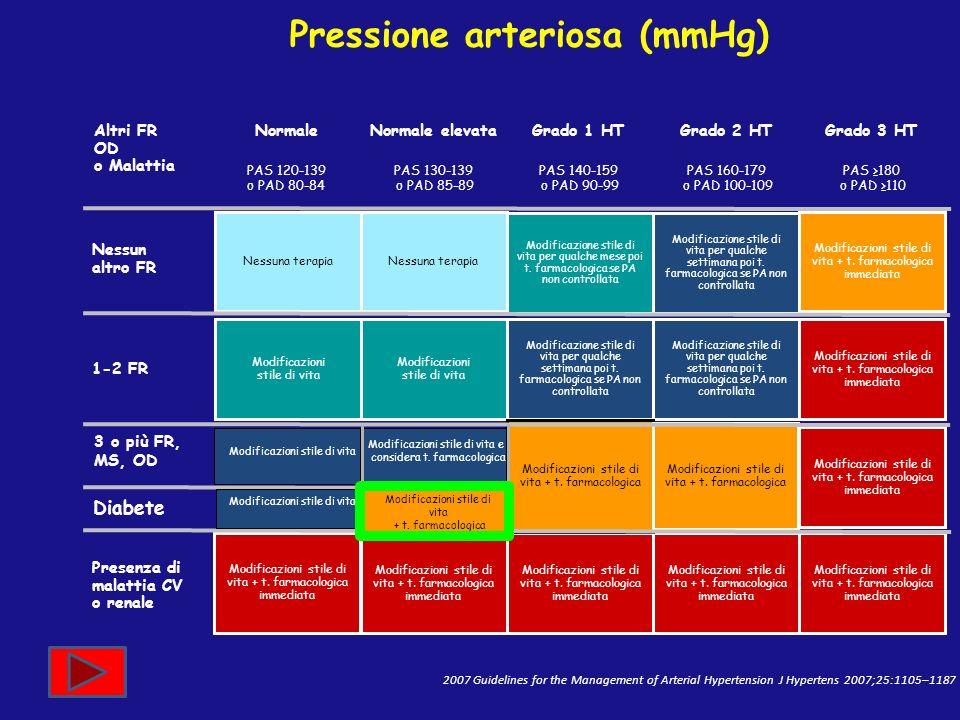 Pressione arteriosa (mmHg) 2007 Guidelines for the Management of Arterial Hypertension J Hypertens 2007;25:1105–1187 NormaleNormale elevataGrado 1 HTG