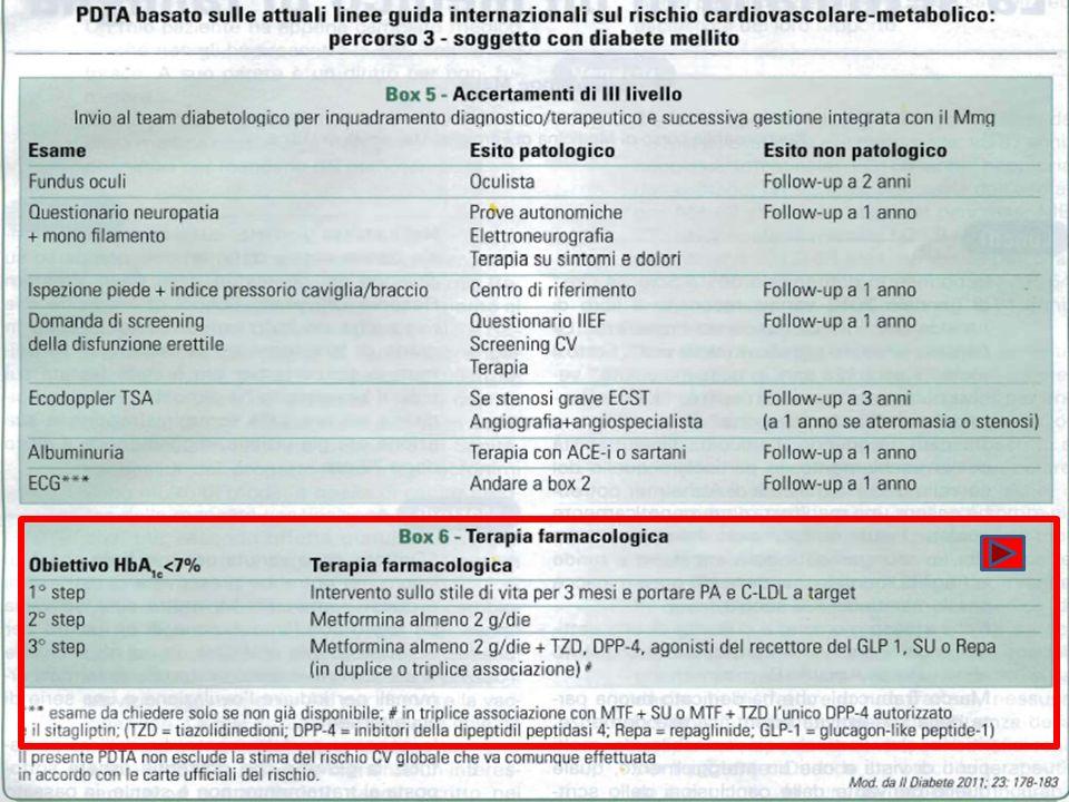 Cerebrovascolari Ictus, TIA, emorragia cerebrale Cardiache IMA, angina, rivascolarizzazione coronarica, scompenso Renali Nefropatia diabetica, insufficienza renale (creatinina > 133 M; > 124 F), protenuria (> 300 mg/24 ore) Vascolari Vasculopatia periferica Oculari Retinopatia ipertensiva avanzata: emorragie, essudati e papilledema PAS/PAD Uomo > 55 anni Donna > 65 anni Fumo Colesterolo totale > 190 mg/dL o C-LDL > 115 mg/dL o C-HDL U < 40 o D < 48 mg/dL Familiarità per MCV precoci Obesità addominale (U 102 e D 88 cm) Glicemia a digiuno 102-125 mg/dl Fattori di rischio cardiovascolare per la stratificazione Danno dorgano Condizioni patologiche associate Ipertrofia ventricolare sinistra (MVSI U 125 e D 110 g/m 2 ) Ispessimento Intima- Media carotideo 0,9 mm o placca Ipercreatininemia lieve (U 1,3-1,5 mg/dL o D 1,2-1,4 mg/dL) Microalbuminuria (30-300 mg/24 ore; albumina/creatinina U 22 e D 31 mg/g; U 2,5 e D 3,5 mg/mmol) Rapporto PAS caviglia/braccio < 0,9 Diabete Mellito Glucosio plasmatico a digiuno (> 126 mg/dL) Glucosio plasmatico postprandiale (> 198 mg/dL) J Hypertension 2007, 25: 1105-1187 Linee Guida ESH-ESC 2007 Fattori che influenzano la prognosi nel paziente iperteso