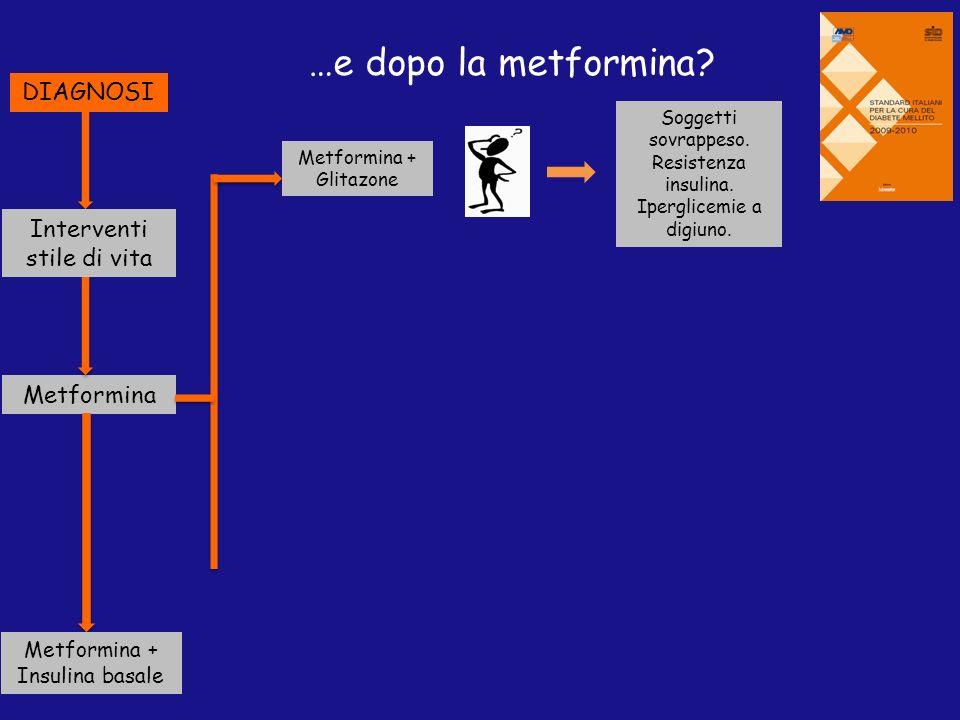DIAGNOSI Interventi stile di vita Metformina Metformina + Insulina basale Metformina + Glitazone …e dopo la metformina? Soggetti sovrappeso. Resistenz