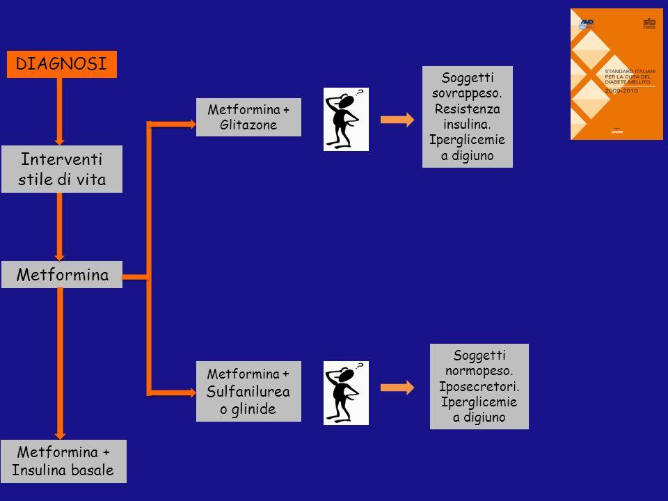 DIAGNOSI Interventi stile di vita Metformina Metformina + Insulina basale Metformina + Glitazone Metformina + Sulfanilurea o glinide Soggetti sovrappe