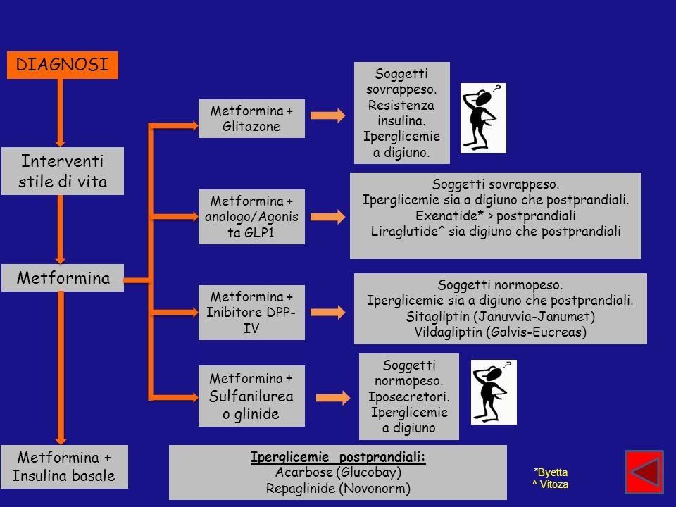 DIAGNOSI Interventi stile di vita Metformina Metformina + Insulina basale Metformina + Glitazone Metformina + Sulfanilurea o glinide Metformina + Inib